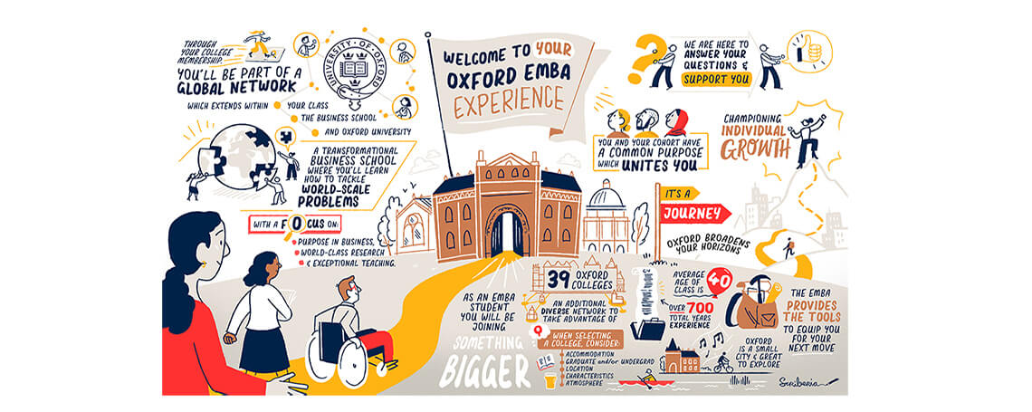 An infographic showing aspects of the EMBA experience