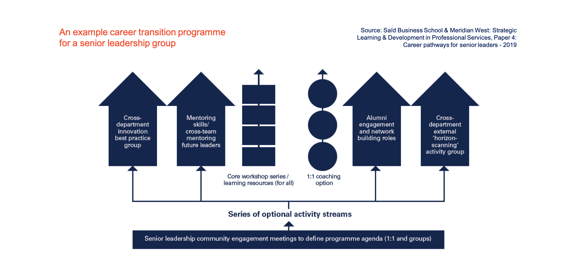 An example career transition programme for a senior leadership group
