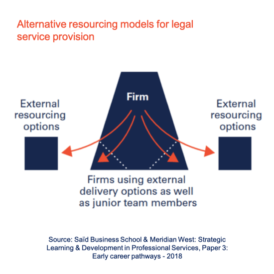 Alternative resourcing models for legal service provision