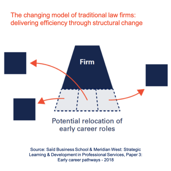 The changing model of traditional law firms: delivering efficiency through structural change