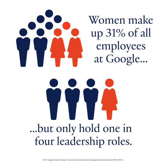 Women make up 31% of all employees at Google but only hold one in four leadership roles.