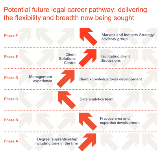 graphic showing the zig zagging of possible future legal career pathway rather than a straight path